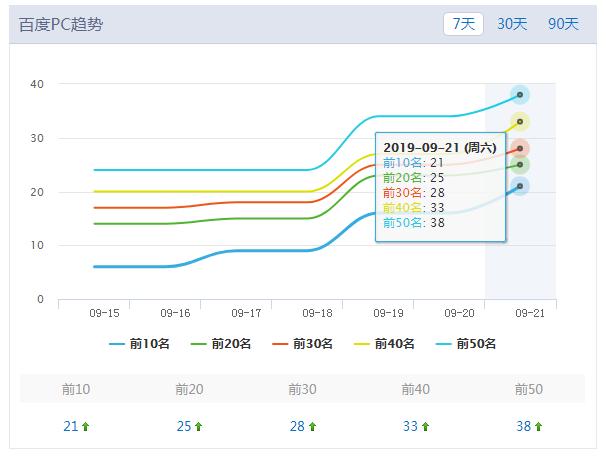 蜂蜜网站seo成功案例:pc电脑端网站关键词排名数量展示