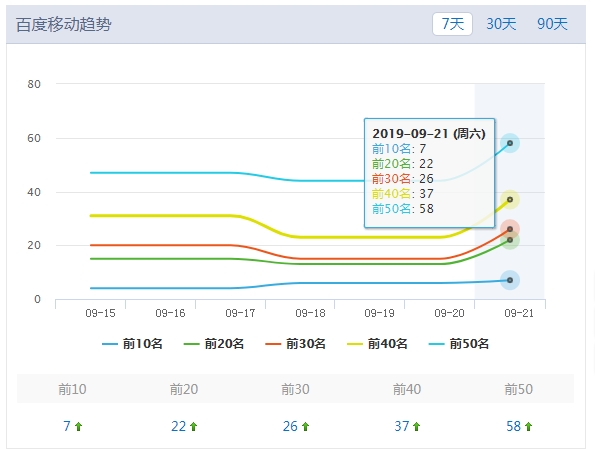 蜂蜜网站seo成功案例:手机移动端网站关键词排名数量展示