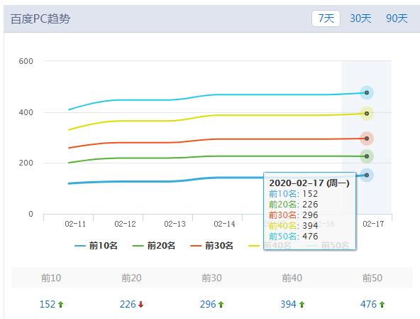 北京網站建設seo經典成功案例:網站流量展示